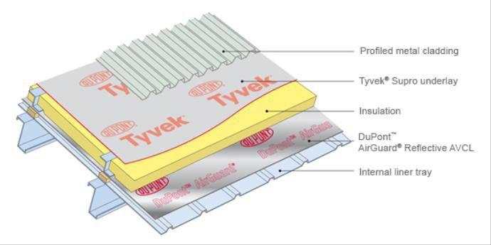 Dupont Membrana Paroprzepuszczalna Tyvek Metal 2510b